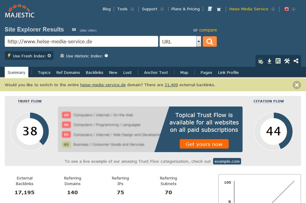 Domain Popularität von www.heise-regioconcept.de (Screenshot: Majestic)