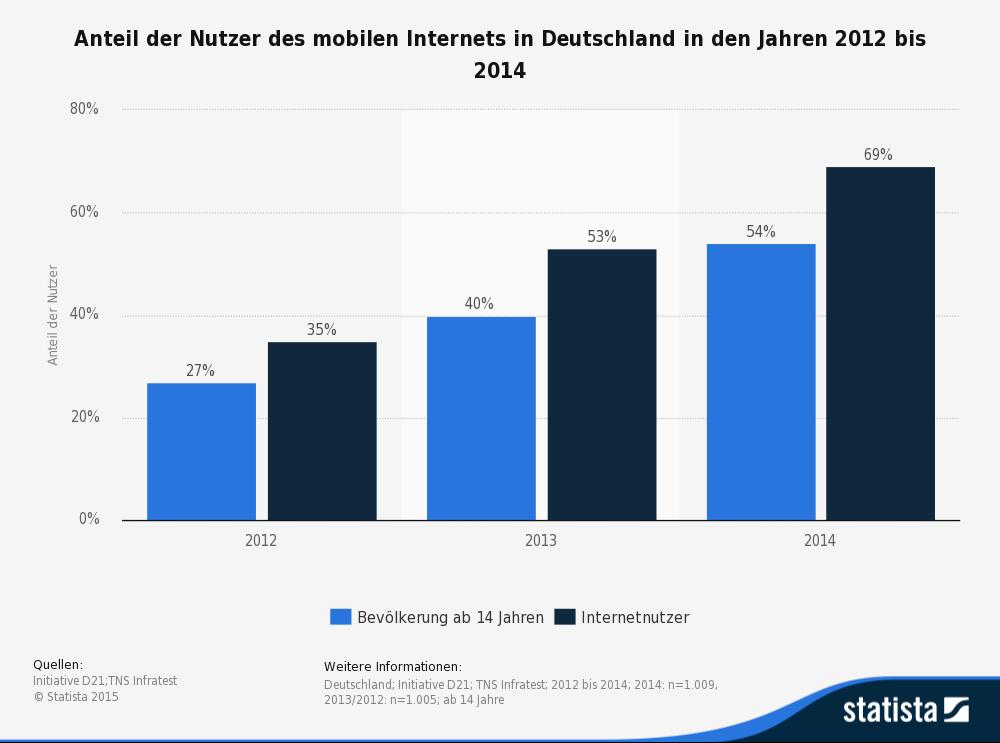 statistic_id197383_mobile-internetnutzung-in-deutschland-2012-bis-2014