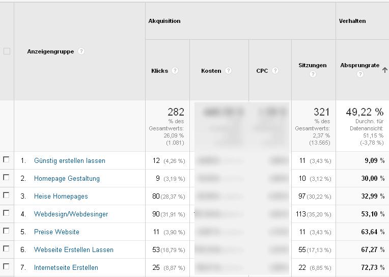 Abspungrate_AdWords_Anzeigengruppe_mit_Google_Analystics_analysieren