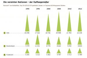 Screenshot: www.tchibo.com/cb/1026430/data/-/Kaffeereport2014.pdf