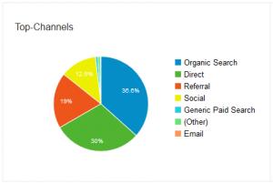 Google Analytics zeigt an, aus welcher Quelle der Nutzer auf Ihre Webseite zugreift.