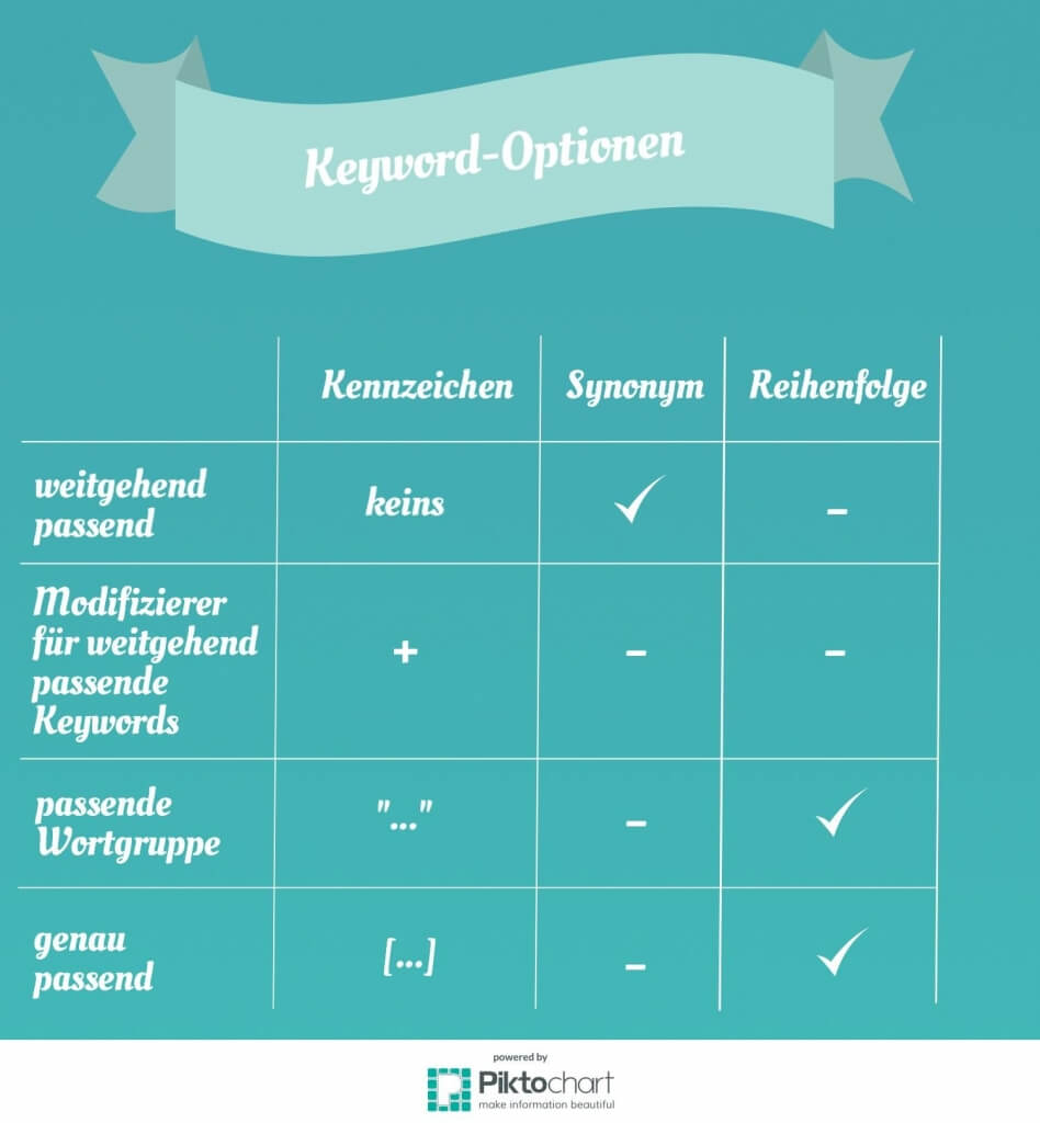 AdWords Keyword Optionen