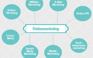 Online-Marketing Übersicht