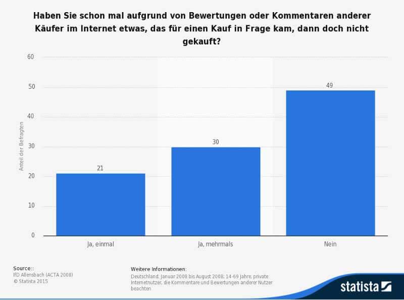Statistik (Quelle: Statista)