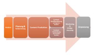 7 Phasen des Content-Marketings