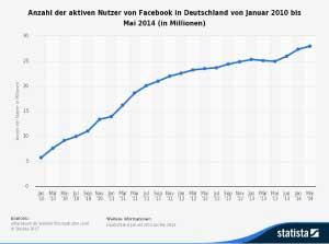 Content-Promotion_Facebook Nutzerzahlen