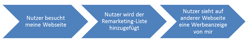 Ablauf Remarketing