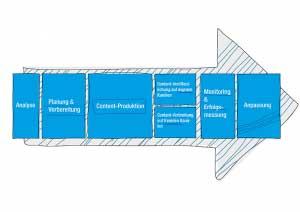 Sieben Phasen Content Marketing