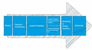 Sieben Phasen Content Marketing groß