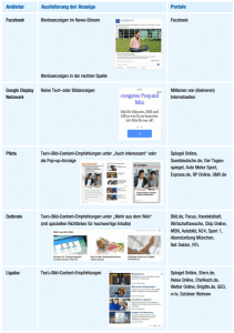 Content-Promotion-Anbieter