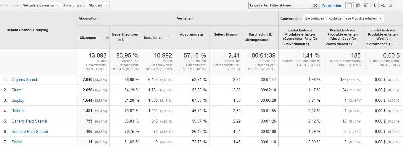 Nach der Einrichtung von Zielvorhaben können Sie feststellen, über welche Kanäle Ihre potentiellen Kunden Kontaktanfragen stellen. (Screenshot, Quelle: Google Analytics)