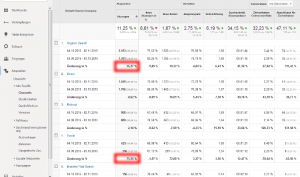 """Das Beispiel zeigt, dass durch Content-Marketing eine größere Reichweite erzielt wurde. Die größte prozentuale Veränderung im Vergleich zum vorherigen Zeitraum ist über den Kanal """"Organic"""" (+ 26,7 %) sichtbar, gefolgt von """"Social"""" (+ 75,56 %)."""