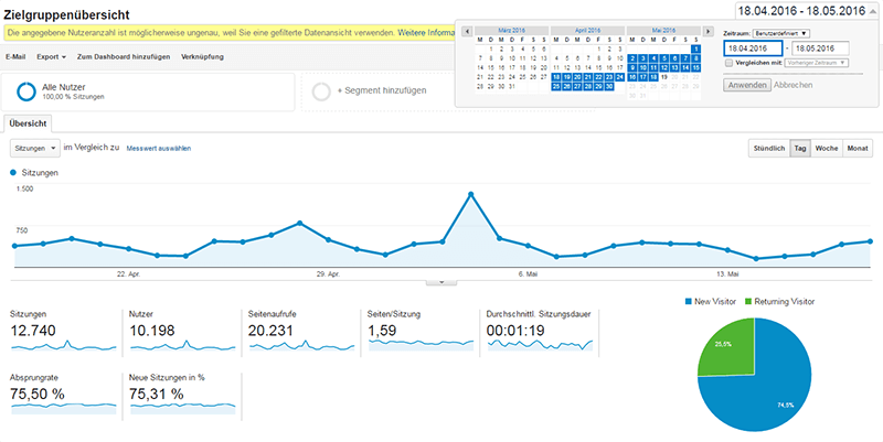 Google Analytics Startdashboard