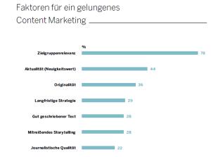 Quelle: B2B Online-Monitor 2014 – Kings of Content von Die Firma (S. 67)