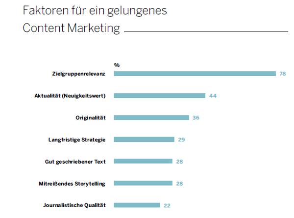 Die Firma Studie Content-Marketing Erfolgsfaktoren