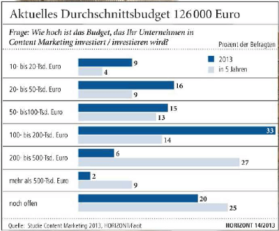 Facit Research und Horizont Studie Content-Marketing Investitionen