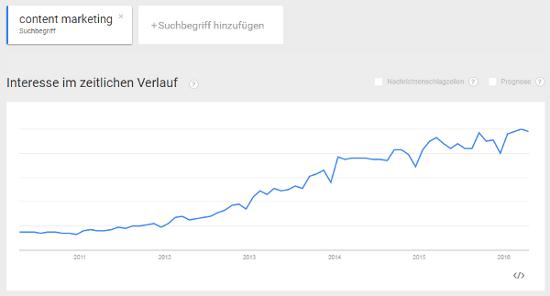 Google Trends Content Marketing