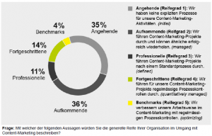 Quelle: Content-Marketing-Studie 2014/2015 von Namics (S. 18).