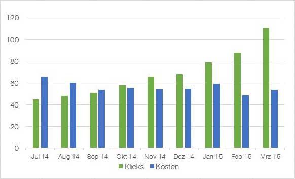 adwords-optimierung des qualitätsfaktor bringt steigende klicks bei sinkenden kosten mit sich