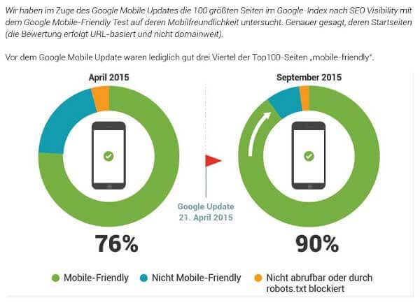 Mobile Ranking-Faktoren-Studie von Searchmetrics aus dem Jahr 2015.