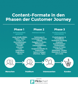 Content-Formate in den Phasen der Costumer Journey