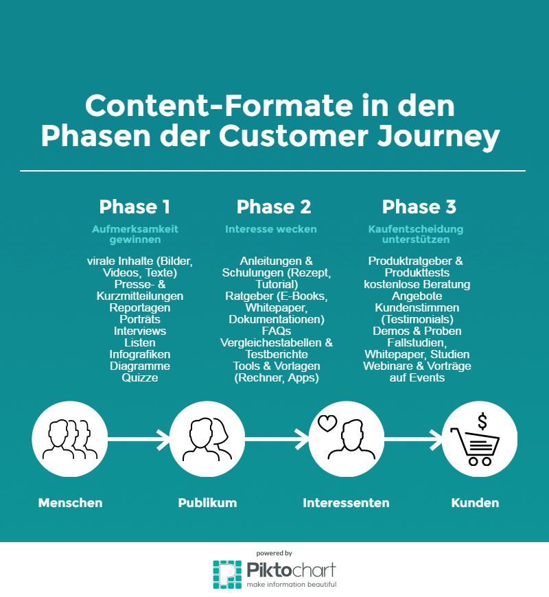 Content-Formate in den Phasen der Costumer Journey