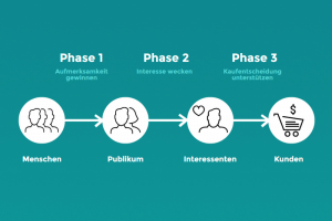 Die 3 Phasen der Costumer Journey
