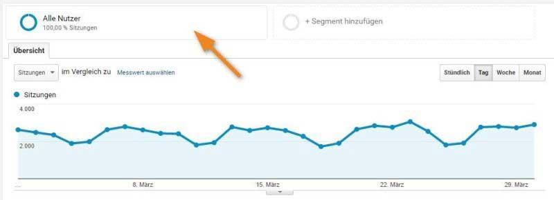 Abbildung 2: Segmente finden sich oberhalb der Charts.