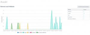 Screenshot Anzahl Reviews nach Website