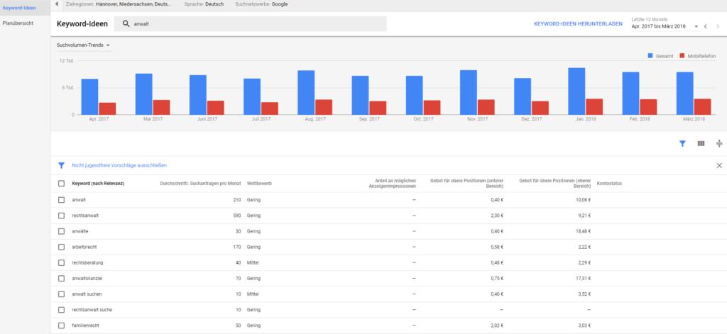 Screenshot Keyword-Ideen Quelle Google AdWords