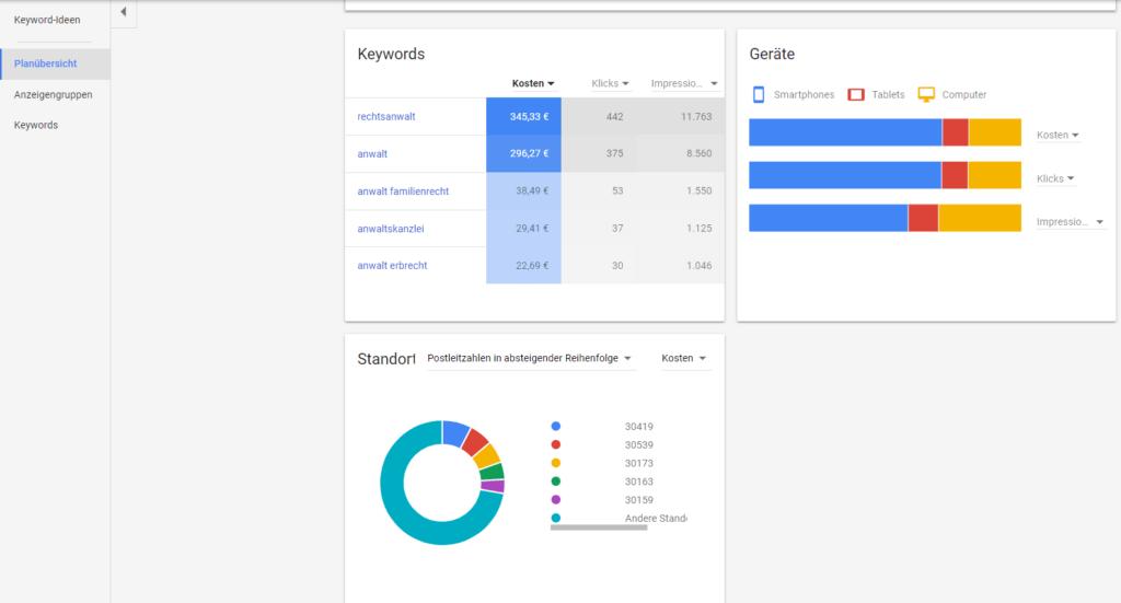 Screenshot Planübersicht Quelle Google AdWords