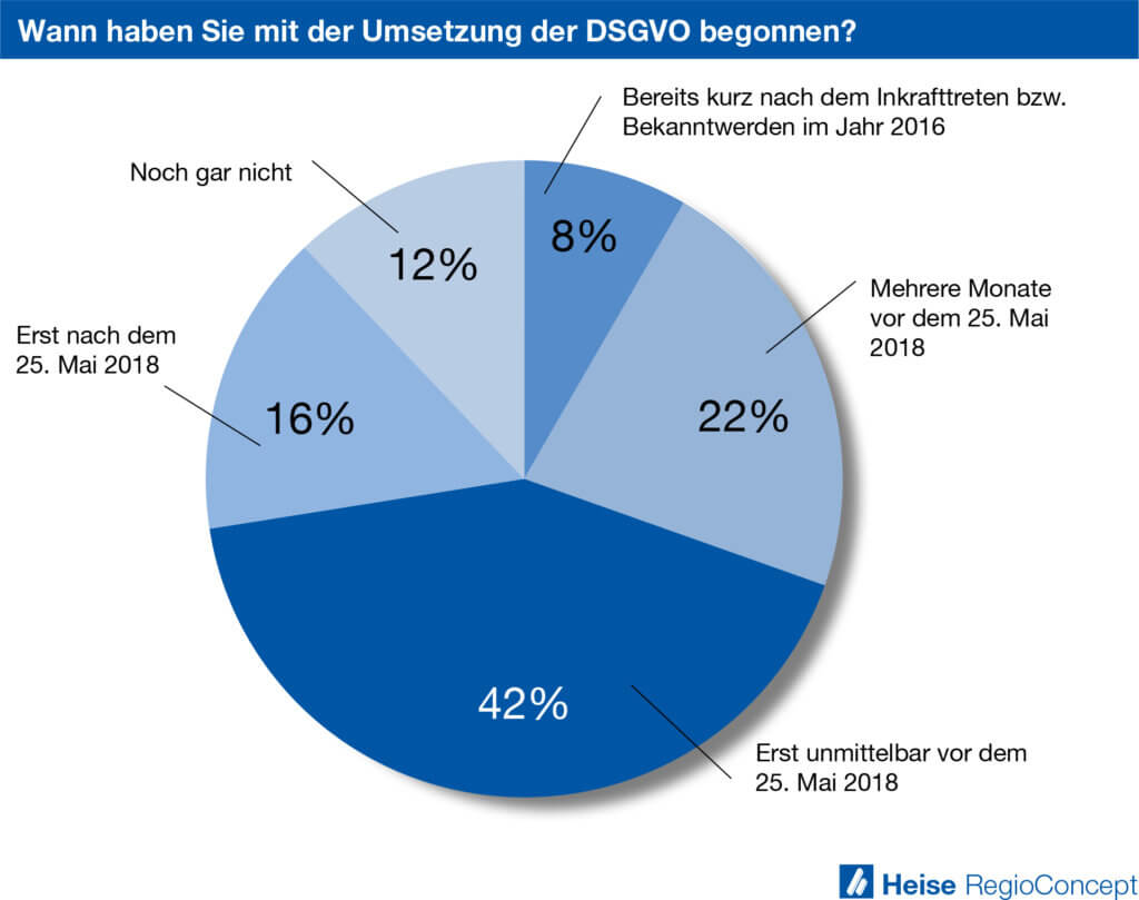 Grafik Wann haben Sie mit der Umsetzung der DSGVO begonnen