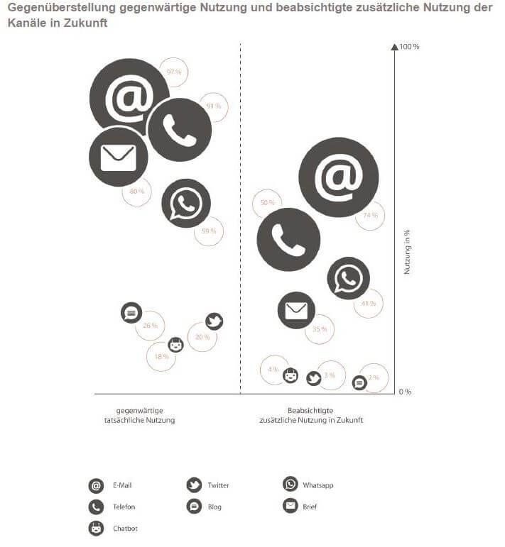 Gegenüberstellung der gegenwärtigen und zukünftigen Nutzung, Quelle: promio.net-Studie zu Kommunikationskanälen