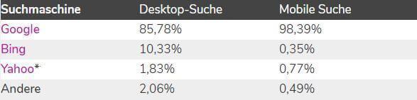 Suchmaschinen-Marktanteile in Deutschland im Februar 2018