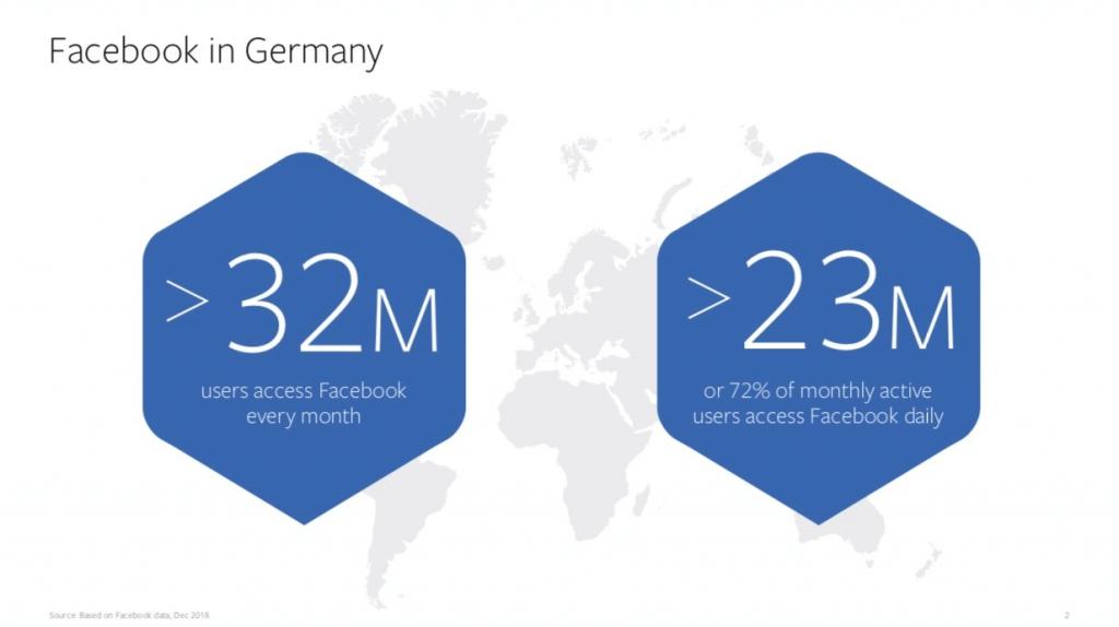 Facebook Nutzerzahlen Q1/2019 in Deutschland