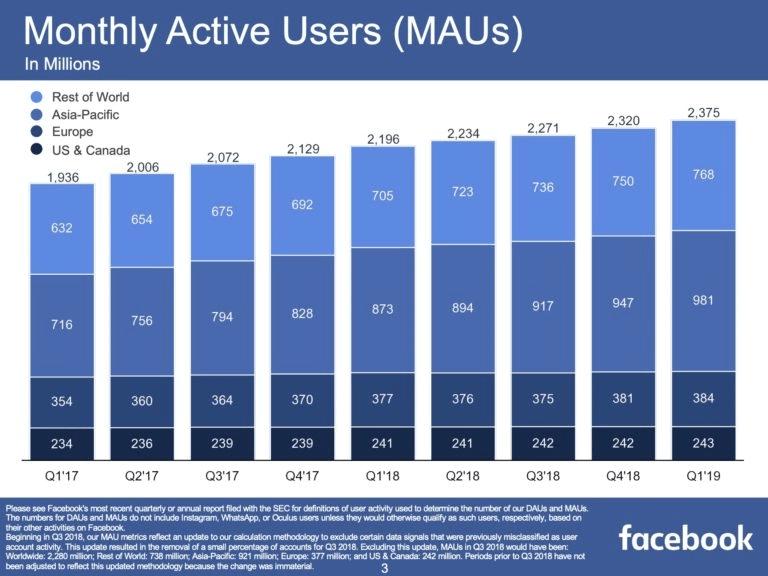 Facebook Nutzerzahlen Q1/2019 monatliche aktive Nutzer