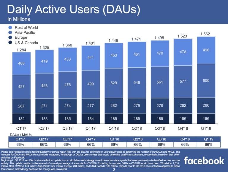 Facebook Nutzerzahlen Q1/2019 täglich aktive Nutzer weltweit