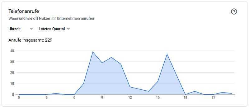 Google-My-Business-Statistiken, Anrufzeiten Arzt, Quelle: Google-My-Business-Statistiken
