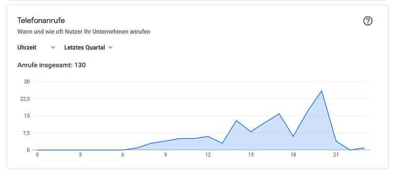 Google-My-Business-Statistiken, Anrufzeiten Restaurant, Quelle: Google-My-Business-Statistiken
