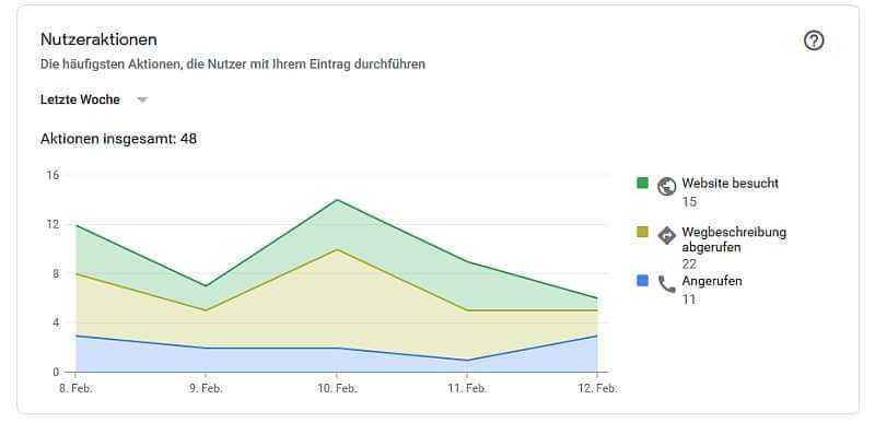 Google-My-Business-Statistiken, Nutzeraktionen Restaurant, Quelle: Google-My-Business-Statistiken