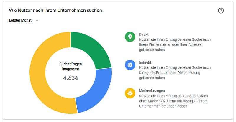 Google-My-Business-Statistiken, Nutzersuche Autohaus, Quelle: Google-My-Business-Statistiken