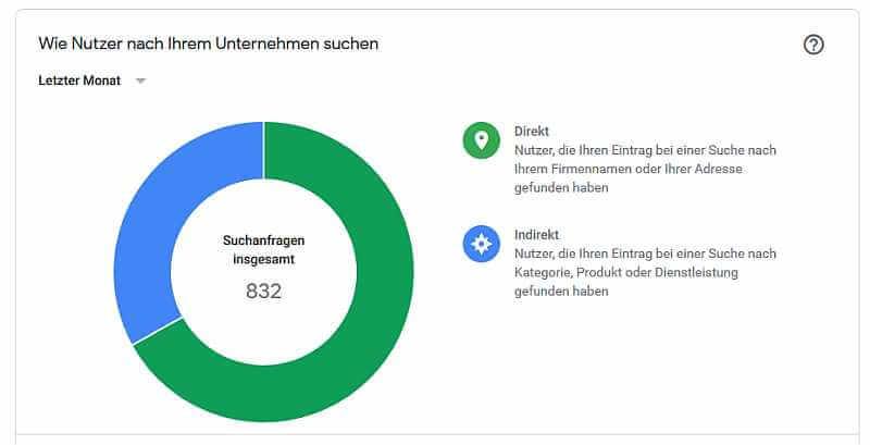 Google-My-Business-Statistiken Nutzersuche Steuerberater, Quelle: Google-My-Business-Statistiken