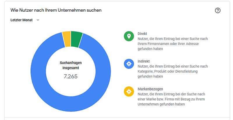 Google-My-Business-Statistiken Nutzersuchen Arzt, Quelle: Google-My-Business-Statistiken