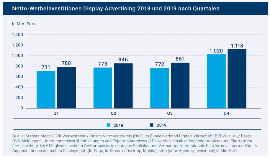Display-Werbung Nettoinvestitionen, Screenshot-Quelle: OVK