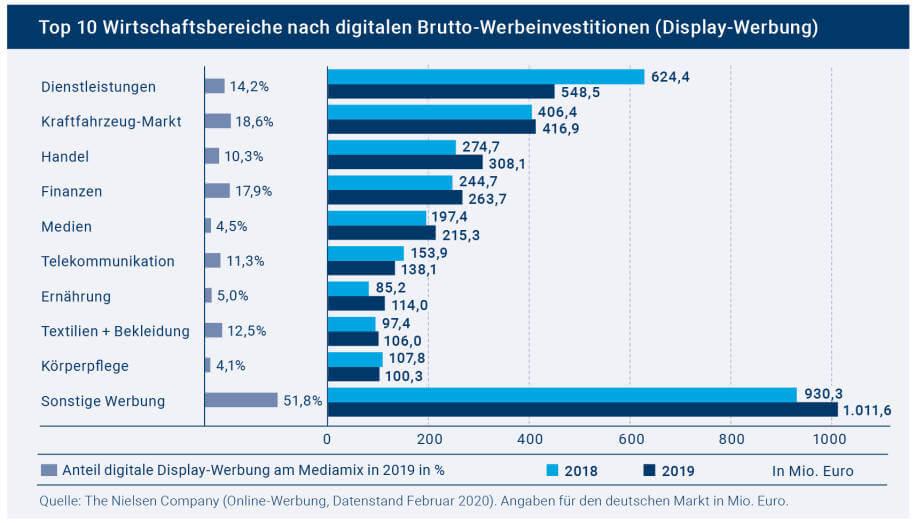 Display-Werbung Top 10 Wirtschaftsbereiche, Screenshot-Quelle: OVK