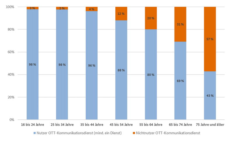 Darstellung der Nutzung von OTT-Diensten nach Altersgruppen, Quelle: Bundesnetzagentur