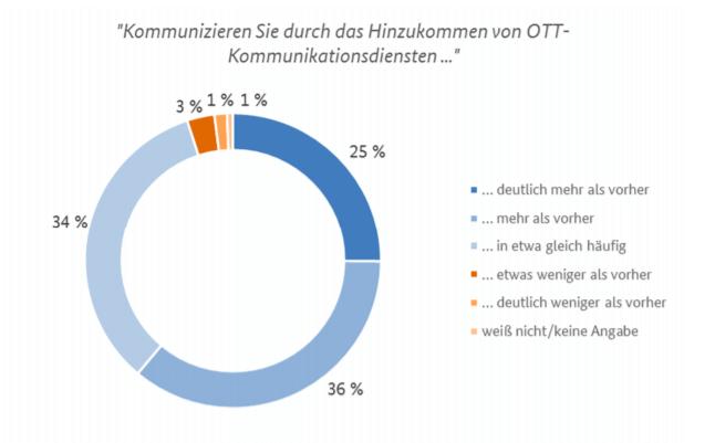 Abbildung: Verändertes Kommunikationsvolumen durch OTT-Dienste, Quelle: Bundesnetzagentur