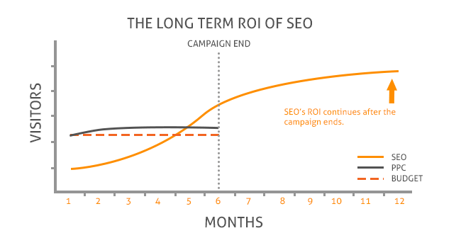 Der Return of investment nach einem halben Jahr SEO
