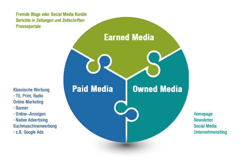 Paid, Owned und Earned Media Schaubild