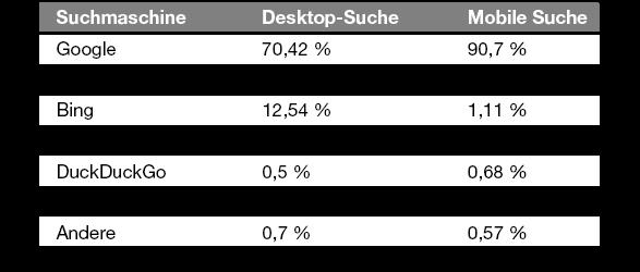 Tabelle mit den Marktanteilen der meistgenutzten Suchmaschinen weltweit im Januar 2021 (Quelle: statista)